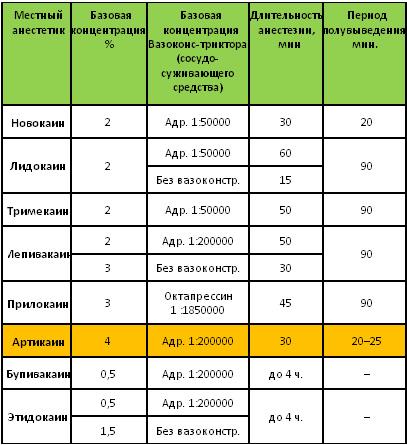 Сравнительные характеристики местных анестетиков
