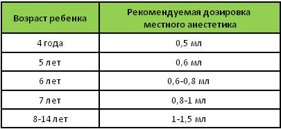 Рекомендованные дозировки в зависимости от возраста