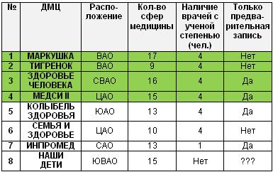 Медицинские центры бубновского спб