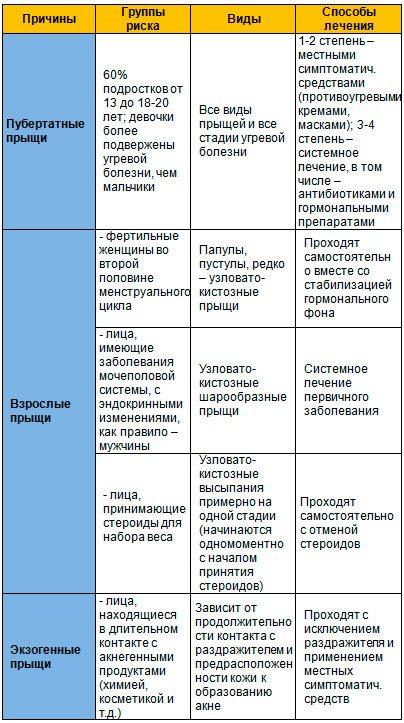 Классификация угрей (причины появления и виды)