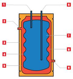 Инструкция О Применении Электроэнергии В Целях Нагрева