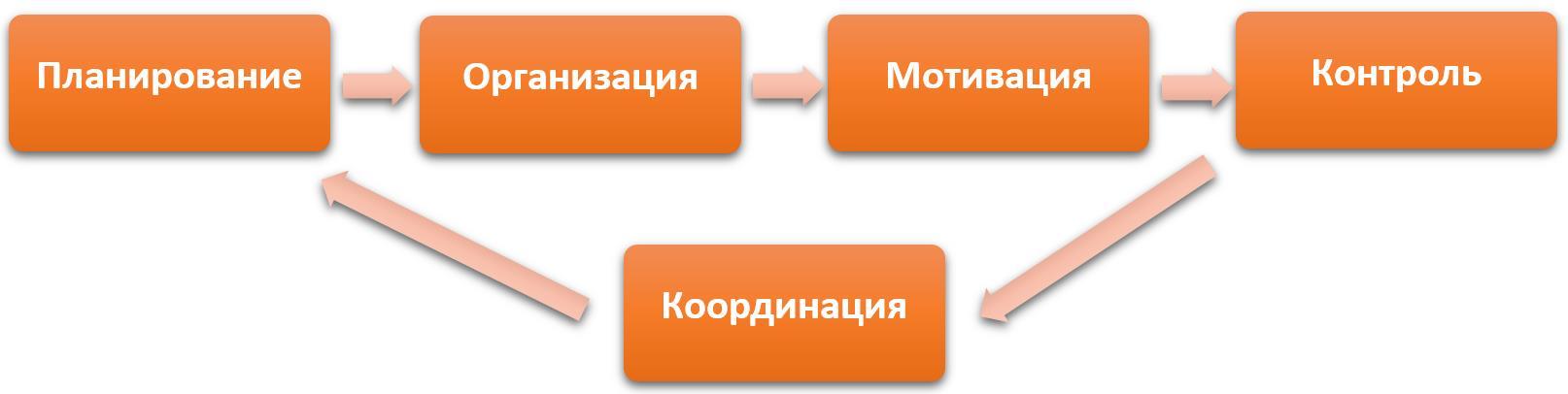 Профессия менеджер: описание должности, зарплата