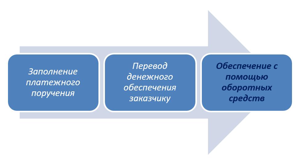 Перевод оборотных средств компании