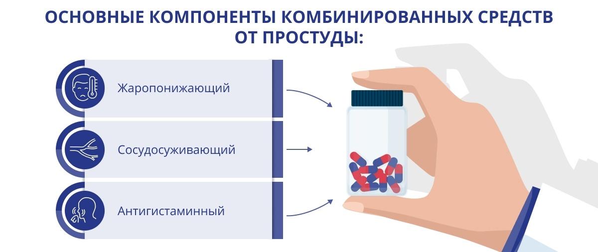 Основные компоненты комбинированных средств от простуды
