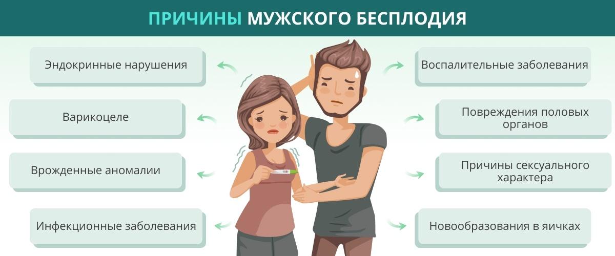 Причины мужского бесплодия
