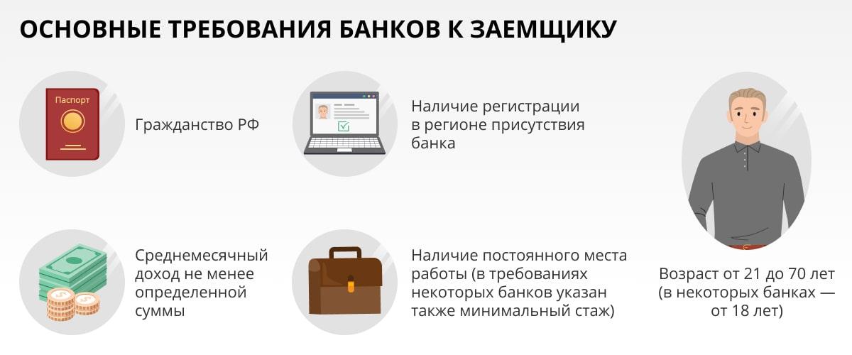 Основные требования банков к заемщику