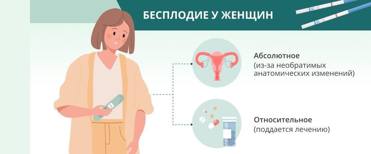 Посмотреть таблицу по видам бесплодия и способам лечения